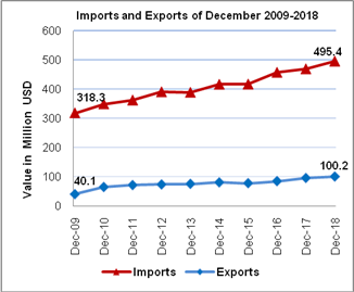 PCBS: Increase in external trades during December 2018