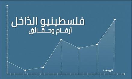الفلسطينيون في أراضي 48... أرقام وحقائق